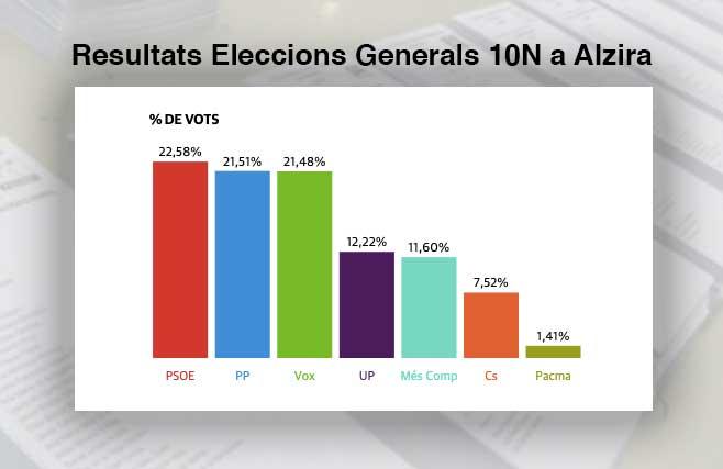 resultat 10N alzira 2 - Alzira Radio notícies d'Alzira